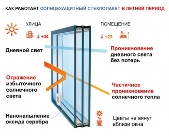 Солнцезащитный стеклопакет 32 мм