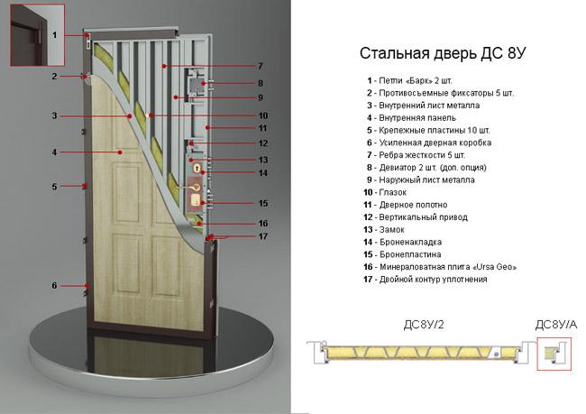 толщина листа стальной двери